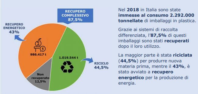 Plastica riciclate