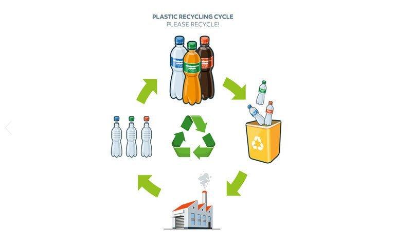 Riciclo della plastica: fare di più e meglio si può!